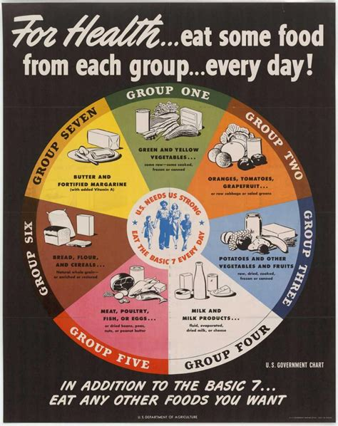 the history of cuisine a brief history of usda food guides choose myplate