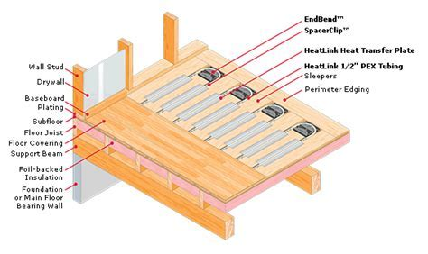 DryAbove System   HeatLink
