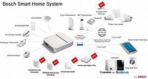 Smart Home Gateway : bosch smart home adapter not home connect issue 126 iobroker adapterrequests github ~ Watch28wear.com Haus und Dekorationen