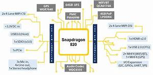 Snapdragon 820 Based Inforce 6601 U2122 Micro System On Modules