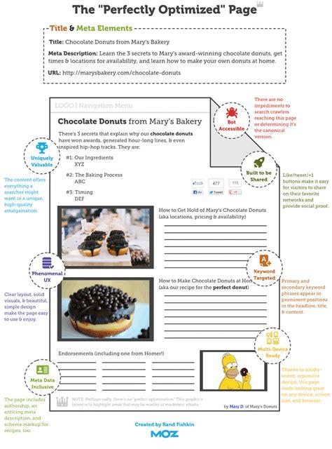 Seo Fundamentals Guide by Otimiza 231 227 O On Page O Que 233 E Como Fazer Nas Postagens