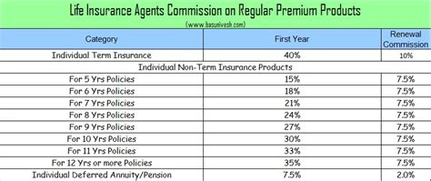 group term life insurance tax table 2017 life health and vehicle insurance agents commission in