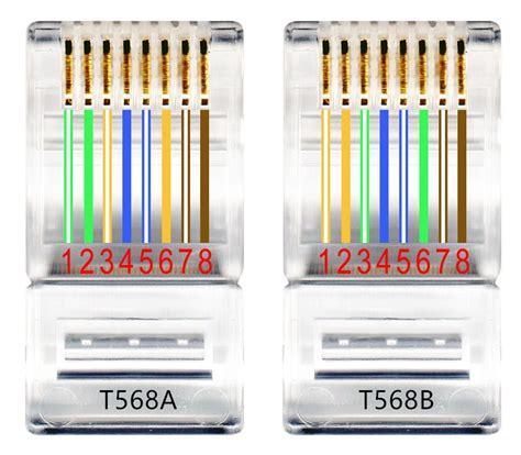 How Diy Ethernet Cables Orenda Medium