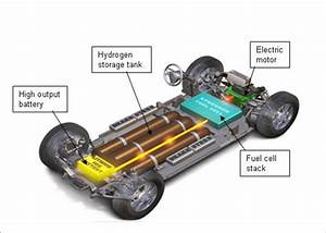 Basic Fuel Cell Vehicle Component For Land Vehicles