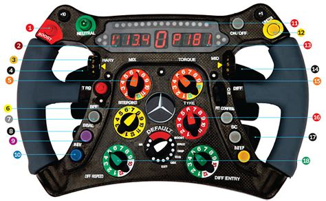 insanely complicated  steering wheel