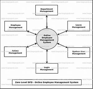 Ufe0f Data Flow Diagram For Payroll Management System  Dfd