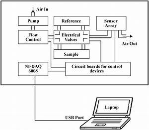 Electronic Block Diagram  U2013 Readingrat Net