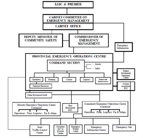 Emergency Preparedness And Response Plan Template 59 Fresh Sle Emergency Response Plan Flow Chart Flowchart