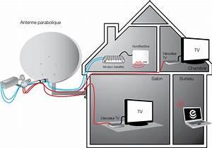 Fil D Antenne Tv : assistance nordnet recevoir la t l vision par satellite sur un second t l viseur ~ Melissatoandfro.com Idées de Décoration