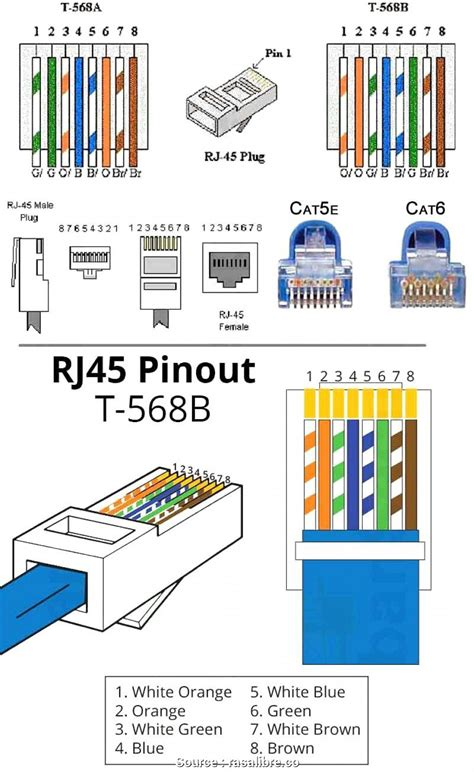 T568 Wiring Diagram by Wrg 6653 Wiring Diagram Rj45 Pinout And T 568b