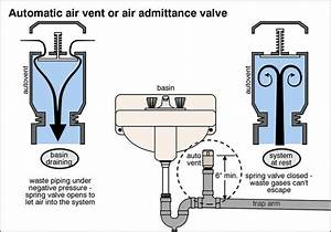 Air Admittance Valve Diagram