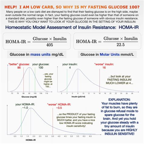 fasting blood sugar    high