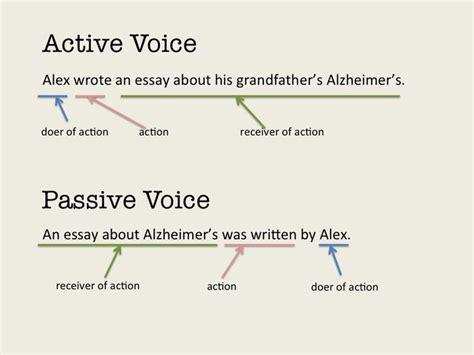 By using the active voice instead of the passive voice, your writing will be clearer, more concise, and overall more effective. Active Voice Grammar | ... grammar and writing the passive ...