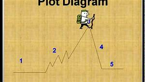 Identifying Elements In A Plot Diagram And Conflict
