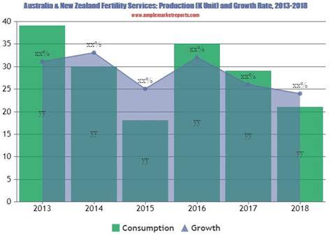 Australia & New Zealand Fertility Services Market Report 2019: