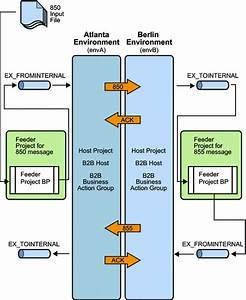 Operational Diagram  Sun B2b Suite Asc X12 Protocol