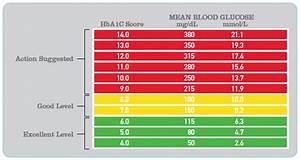 Avoid Blood Sugar Rise By Using Blood Sugar Levels Chart
