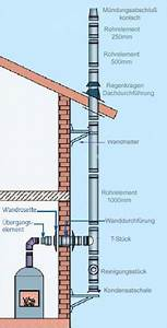 Förderdruck Schornstein Berechnen : edelstahlschornstein bausatz 180 mm doppelwandig 7 31 m ~ Themetempest.com Abrechnung