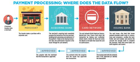 Reference numbers may also be assigned to a credit card or loan application. Acquirer And Issuer Bank
