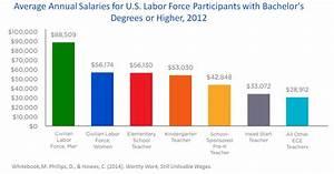California Job Pay Scale Pediatrician Average Salary