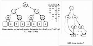 Binary Decision Diagram In Data Structures Tutorial 17