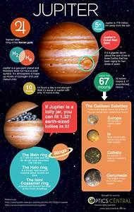 Jupiter Facts | GnosticWarrior.com