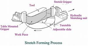 Stretch Forming Process Of Sheet Metals