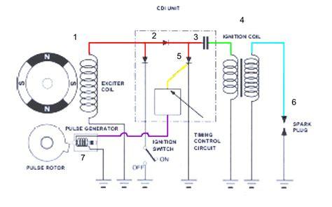 Wiring Diagram 7 Pin U V Canadian by Debrousailleuse Electrique De La Couleur