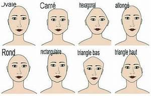 Forme Visage Homme : coupe de cheveux en fonction du visage homme ~ Melissatoandfro.com Idées de Décoration