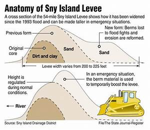 Sny Island Levee District Takes Action During Major