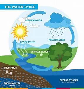 Hydrology In Civil Engineering