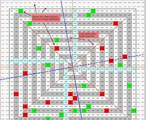 Ultimate Gann Analysis Through Excel