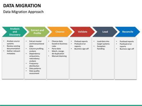 data migration powerpoint template sketchbubble