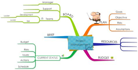 imindmap project management mind map biggerplate