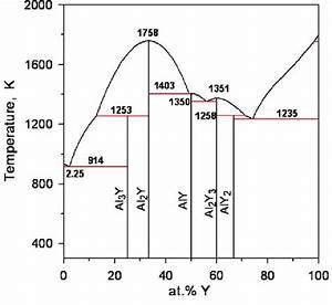 Fe Y Phase Diagram