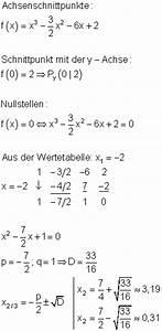 Achsensymmetrie Berechnen : l sungen zu aufstellen der funktionsgleichung aus ~ Themetempest.com Abrechnung