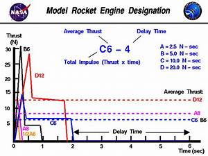 Model Rocket Engine Designation