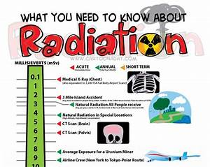 Radiation Information Poster Cartoon