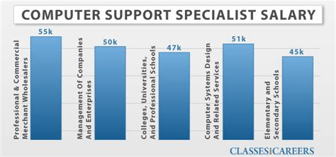 it desk support salary computer support specialist online degree computer
