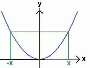 Achsensymmetrie Berechnen : symmetrie zur y achse ~ Themetempest.com Abrechnung