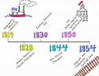 Historical Timeline - The Year of Miss Agnes