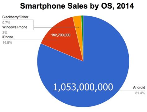 iphone vs android sales apple going to struggle to beat spotify needs to make