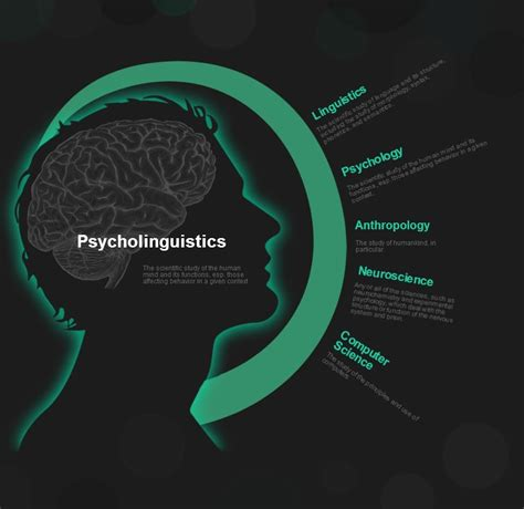 guide  psycholinguistics infographic cast american