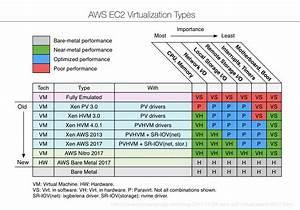 Aws Ec2 Virtualization 2017  Introducing Nitro