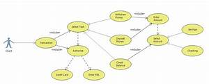 Architecture - Practice Atm Use Case Diagram