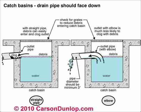 New Basement Sump Pit Design