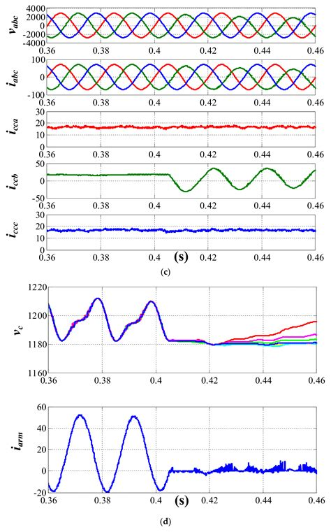 Energies Free Full Text The Fault Detection