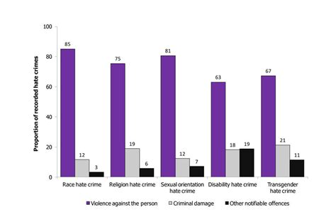 Pin Proportion Of Hate Crimes By Recorded Offence Type England And On Pinterest