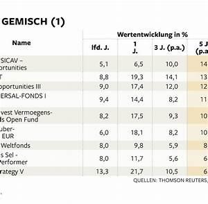 Rendite Pro Jahr Berechnen : mischfonds bittere wahrheit ber die begehrten faulenzer fonds welt ~ Themetempest.com Abrechnung