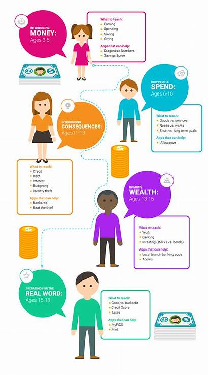 Money Financial Teaching Teach Literacy Teens Children